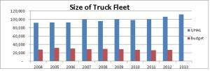UHAL Trucks