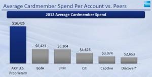 Avg member spend