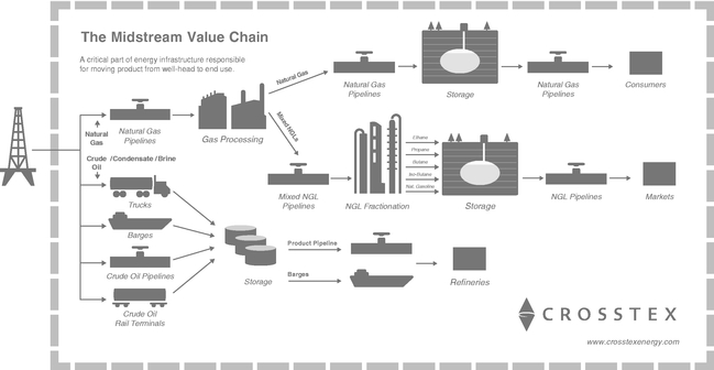 Midstream Value Chain