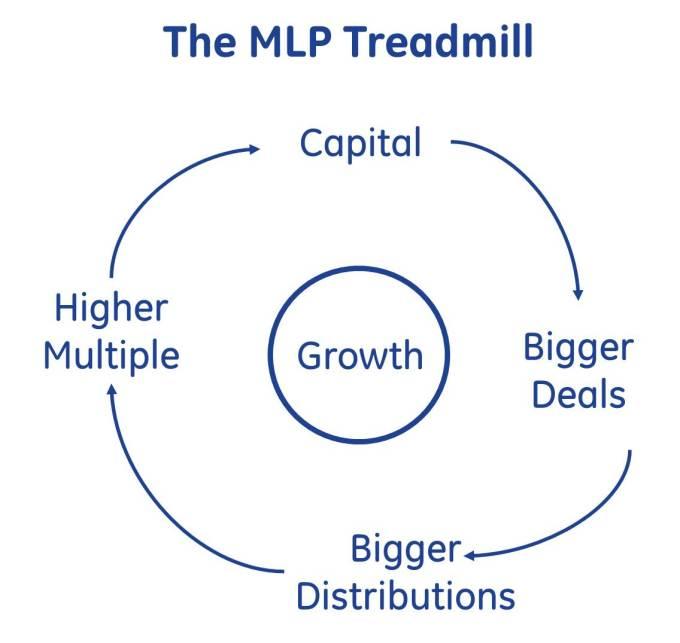 MLP Treadmill