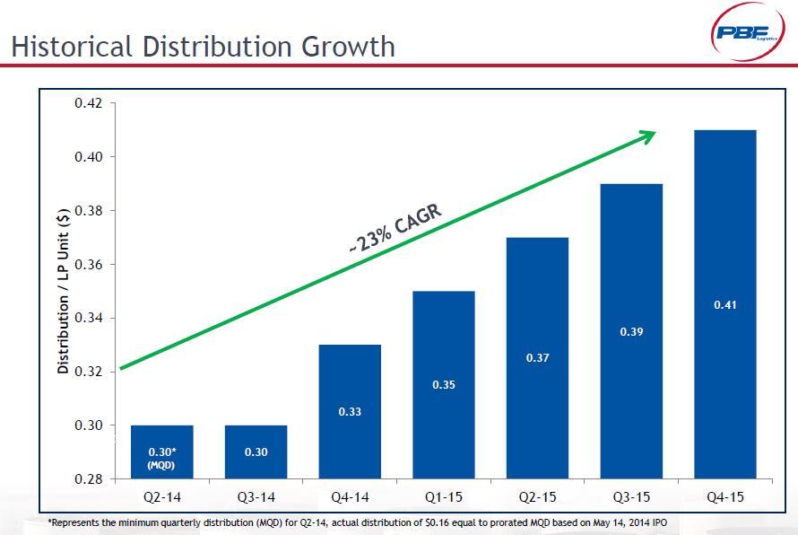 PBFX Growth